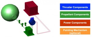 EPS_Main_building_blocks