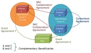 Relationship_between_entities_within_the_SRC