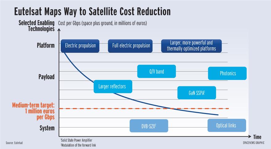 Source: Eutelsat/ Spacenews graphic