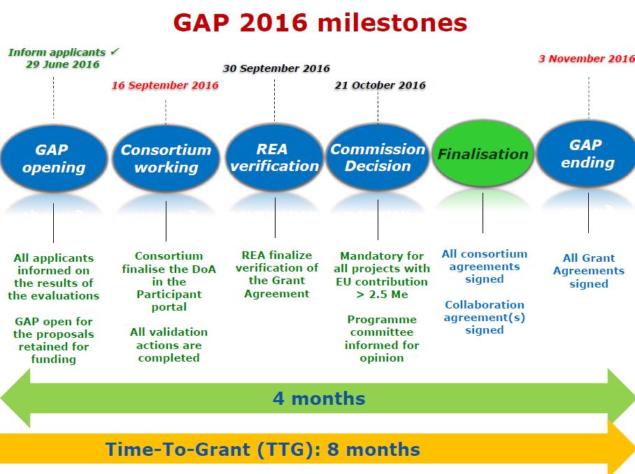 GAP 2016 milestones