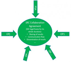The_SRCs_Collaboration_Agreement