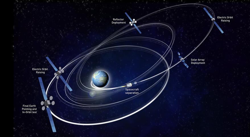 Eutelsat graphic
